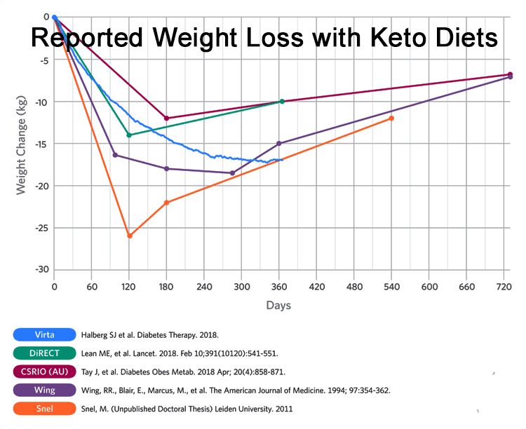 Keto Diet for Beginners Weight Loss