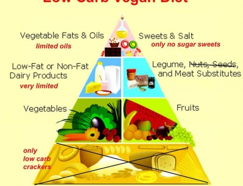 Weight Loss on Low Carb Vegetarian and Vegan Diets