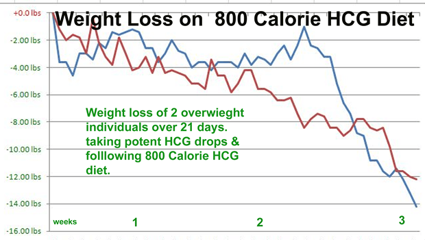Weight Loss on the HCG Diet