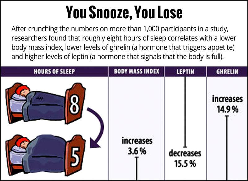 Sleep Hormones