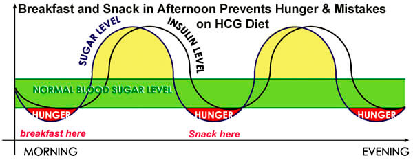 breakfast and hunger on the hcg diet